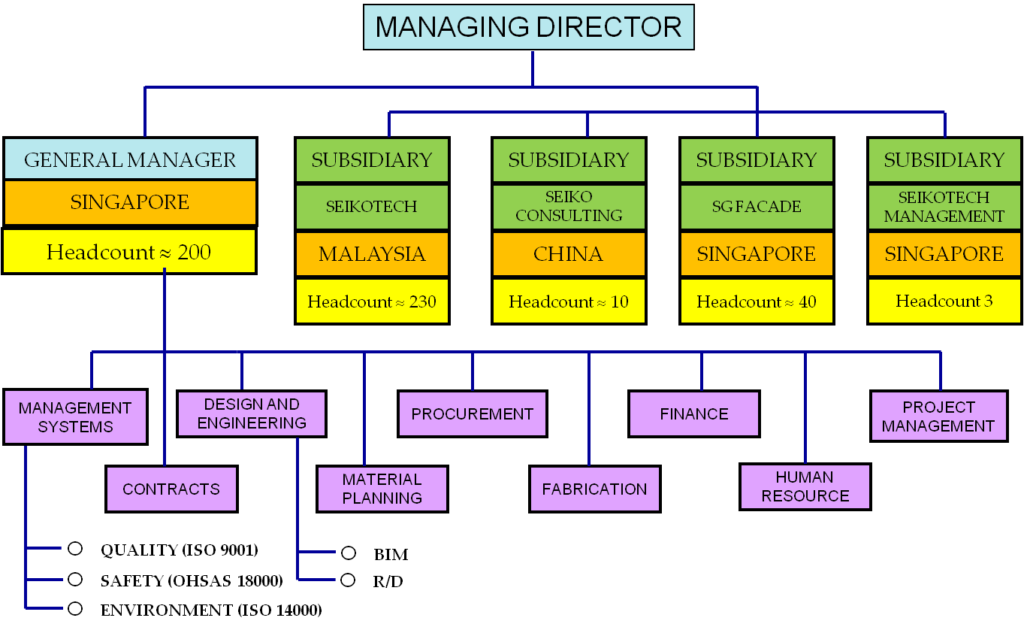 Seiko Organisational Structure